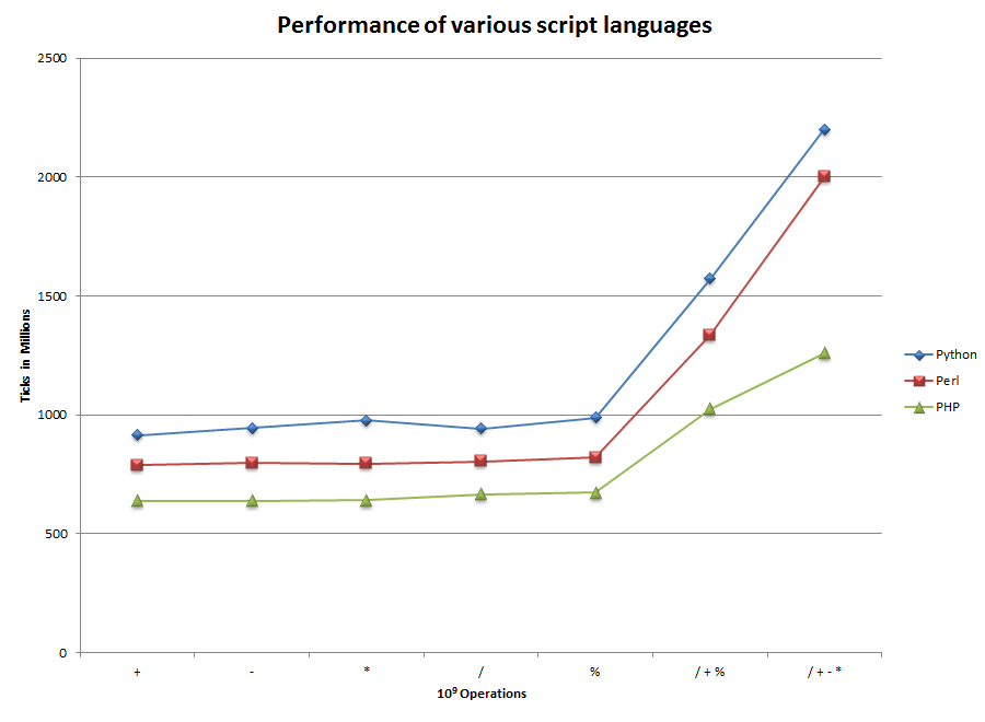 Evaluation of the three major scripting languages