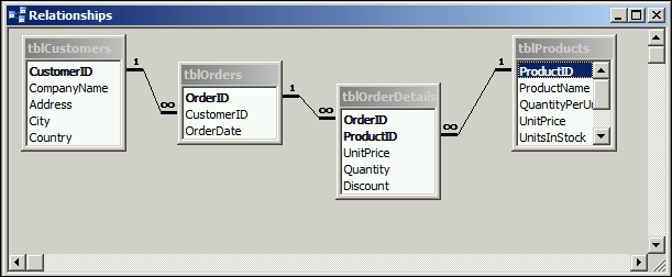Tree-View data model