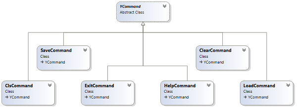 Class diagram for the commands