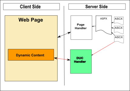 Dynamic user control overview
