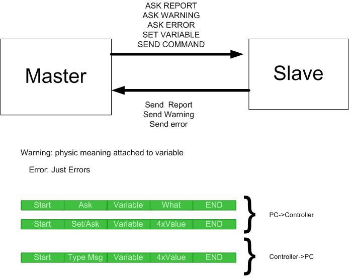 SPADA-small SCADA for Arduino - CodeProject