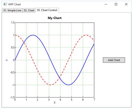 How To Create A Mvvm Compatible Line Chart Control In Wpf Codeproject