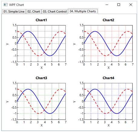 How to Create a MVVM-Compatible Line Chart Control in WPF - CodeProject