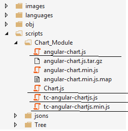 Step by Step Way to Use chart js with AngularJS - CodeProject