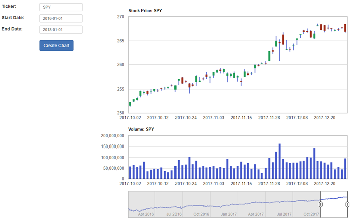 Create Stock Charts with ASP NET Core MVC and RESTful API - CodeProject