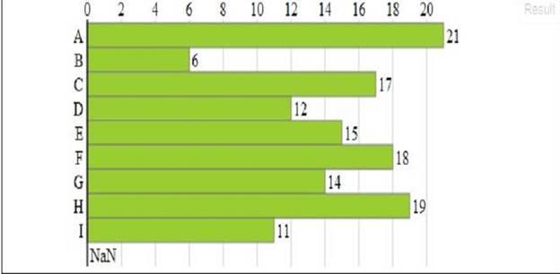Creating Bar Chart using D3 JS - CodeProject
