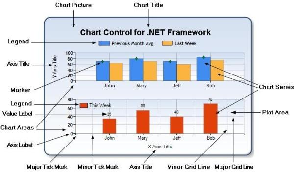 ASP NET MVC Chart Control - CodeProject