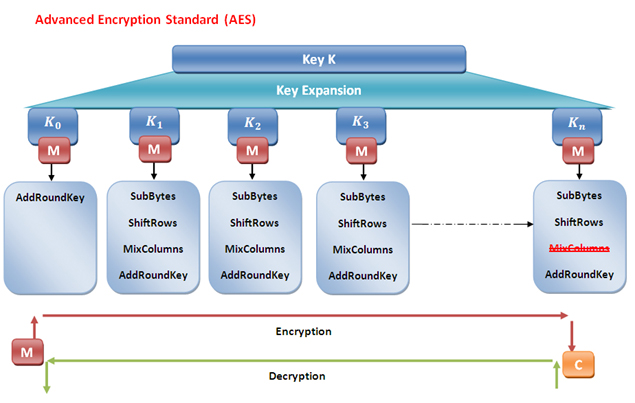 Security on the Web by Advanced Encryption Standard (AES