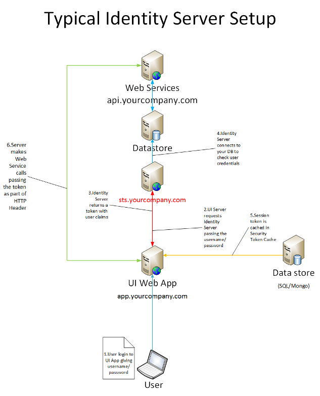 Thinktecture Identity Server - Configuration, Customization