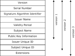 X509 ssl certificates with custom extensions codeproject with version 3 another field is added to certificate called extensions extensions brought some flexibility to the usage of the certificate yelopaper Choice Image
