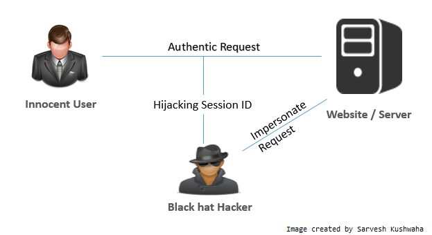 scheme showing session hijacking