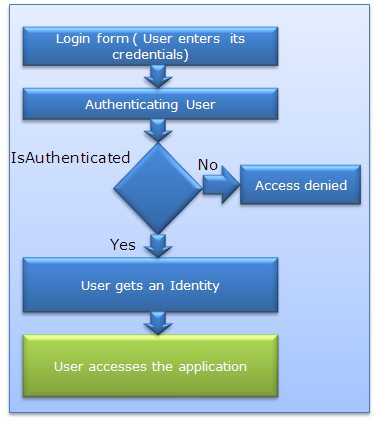Application using Authentication