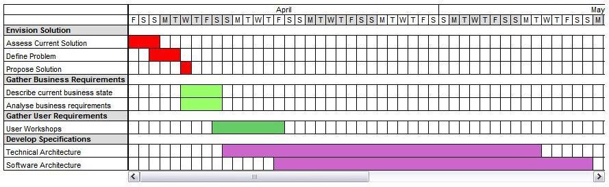 Gantt Chart / Event Calendar / Calendar Planner - CodeProject