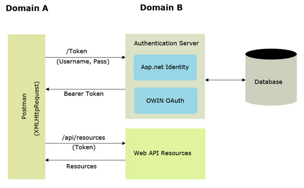 Token Based Authentication using Postman as Client and Web