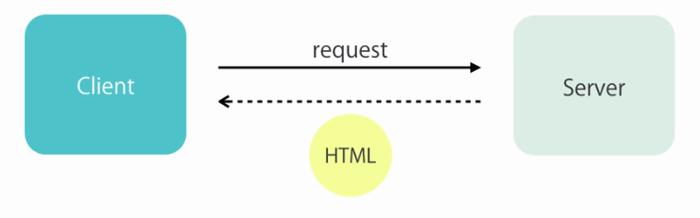 Building a Restful API With ASP NET Web API - CodeProject