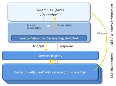 Integrating SAP Web Services into Microsoft  NET