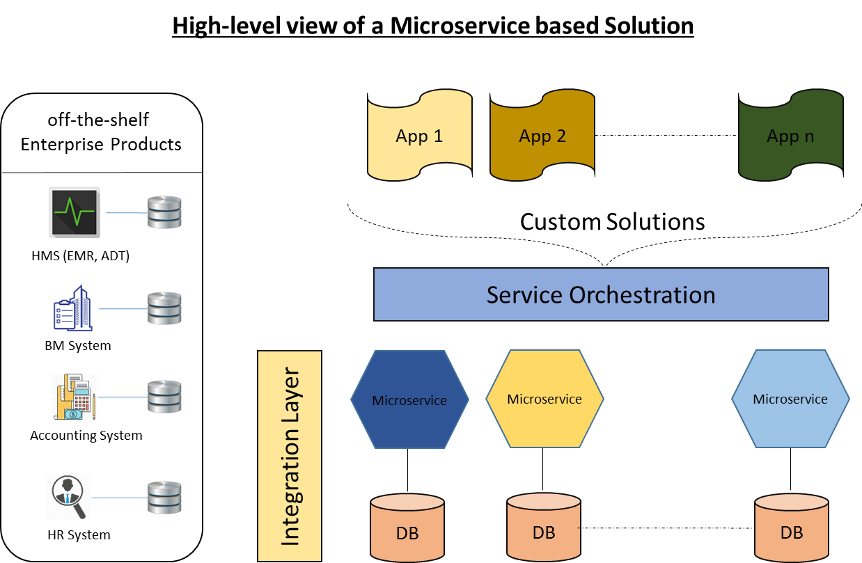 Message Driven Business Process Orchestration using Micro-services