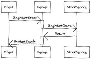 Tweaking WCF to build highly scalable async REST API