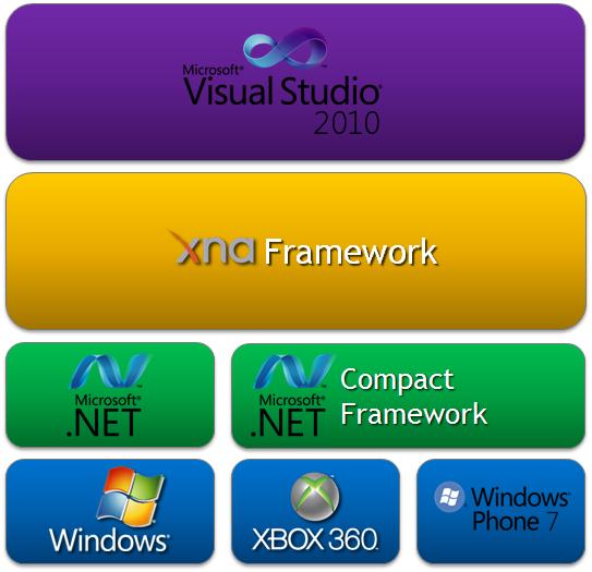 Download microsoft xna framework free — networkice. Com.