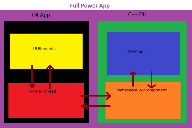 Full power on the phone codeproject for Windows 7 architecture