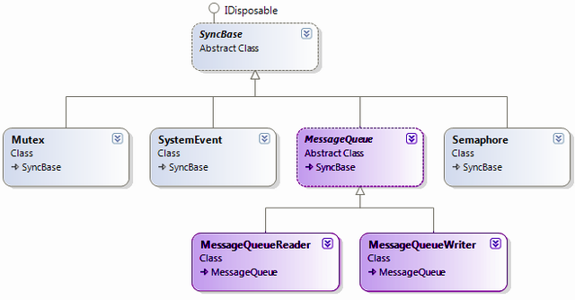 Windows Mobile Interprocess Communication With Message Queues In