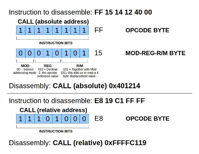 X86 Instruction Encoding Revealed Bit Twiddling For Fun And Profit