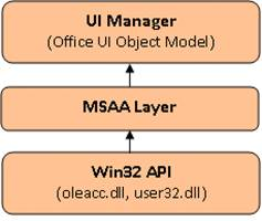 UI Automation Using Microsoft Active Accessibility (MSAA) - CodeProject