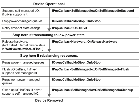 device removal callbacks flow
