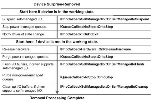 device surprise removal callbacks flow