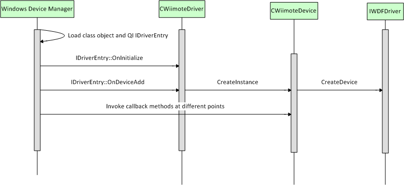 Driver load sequence diagram.